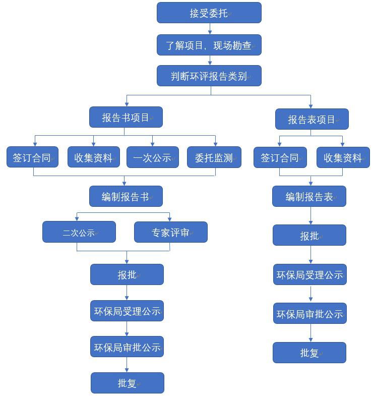 环评业务办事流程.JPG