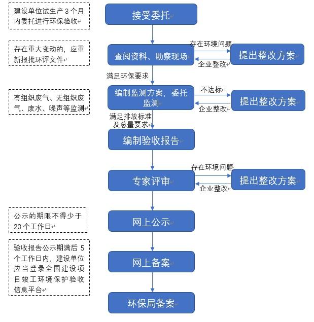 环保验收业务流程.JPG